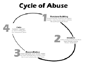 Reactive Abuse – The Abused Abuser